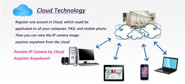 11--Cloud Technology